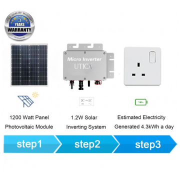 6m² Surface Area at East or West Sunlight Facing on Balcony or Behind Windows For UTICA® MPG-1200 Micro Socket. Grid-Tied Connection 1200 Watt Panel Photovoltaic Modules.